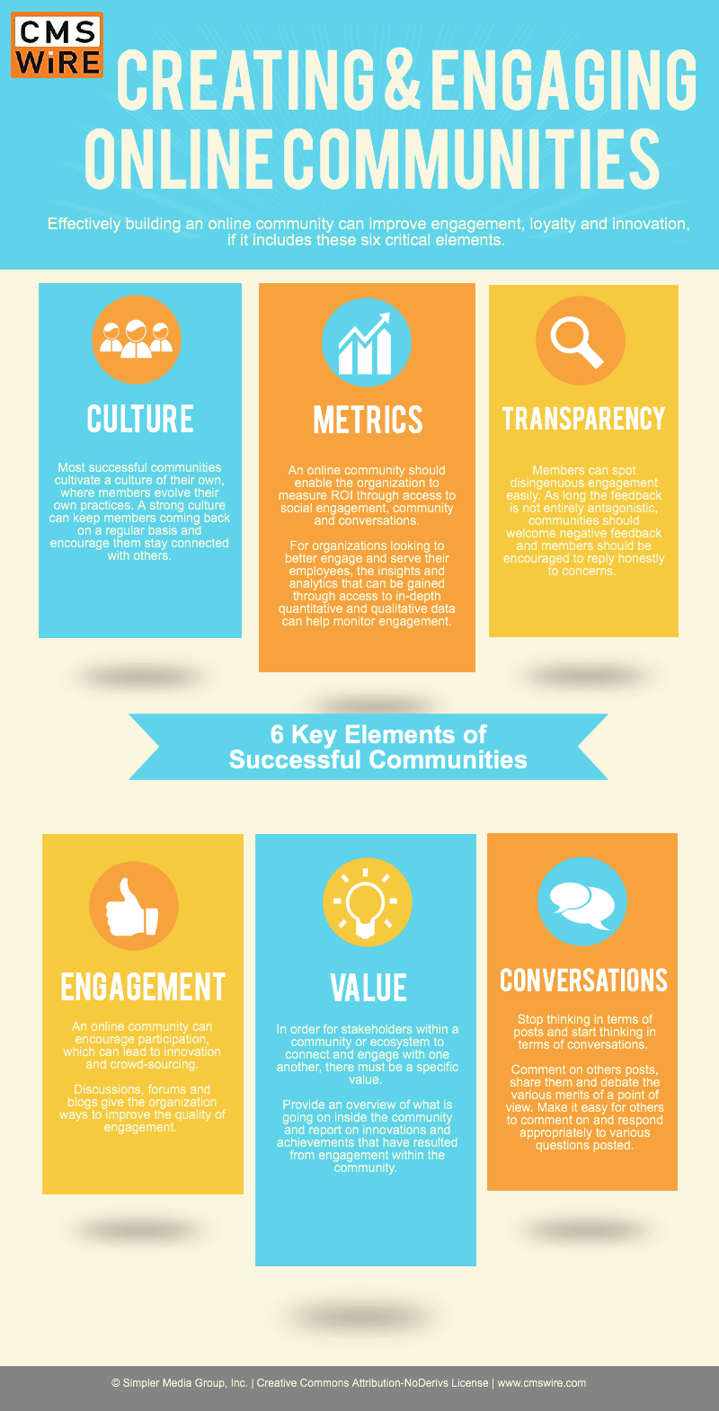 Creating an Engaging Online Community